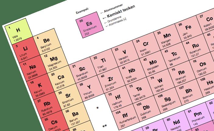 Periodiska systemet vinklatt snett